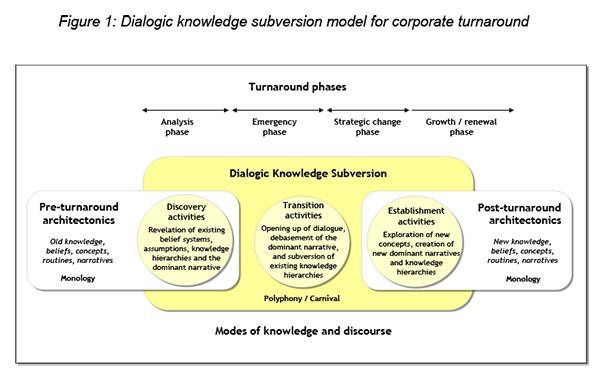 Dba dissertation projects